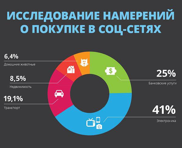 Исследование намерений о покупке в социальных сетях